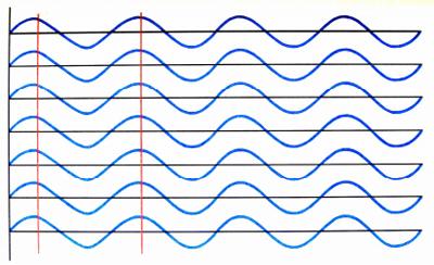 Koherentné svetelné vlny